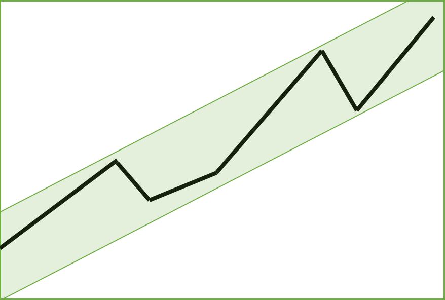 Aktienchart im langfristigen Aufwärtstrend