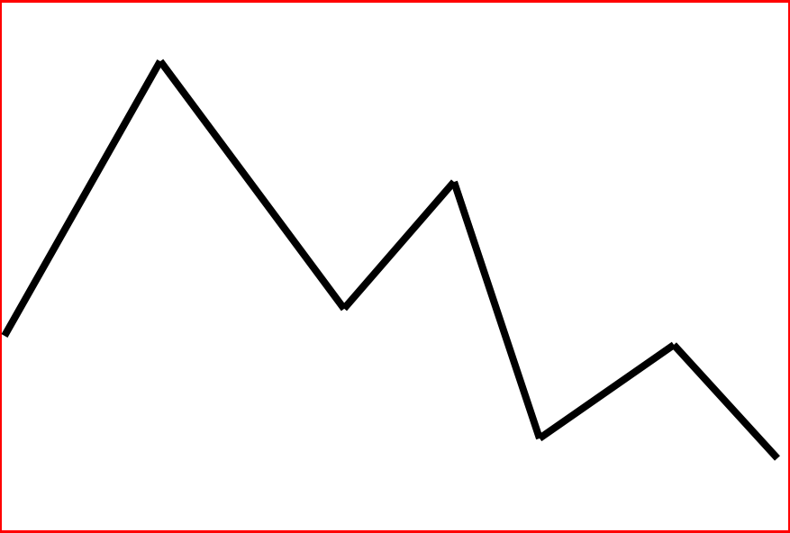 Schwieriges Aktienchart zum Investieren