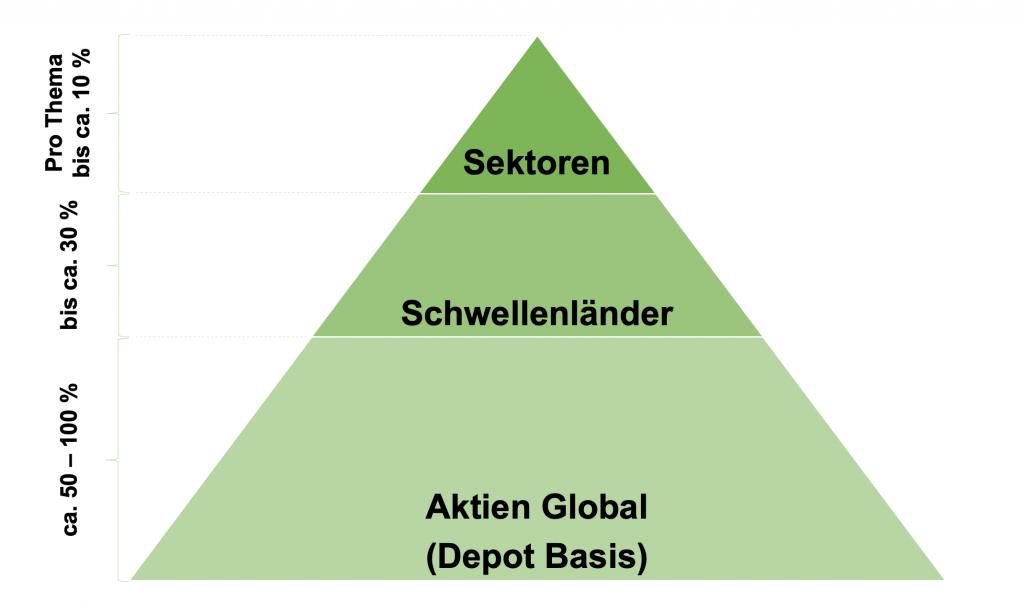 Nachhaltige ETF - ESG Depot Beispiel Pyramide