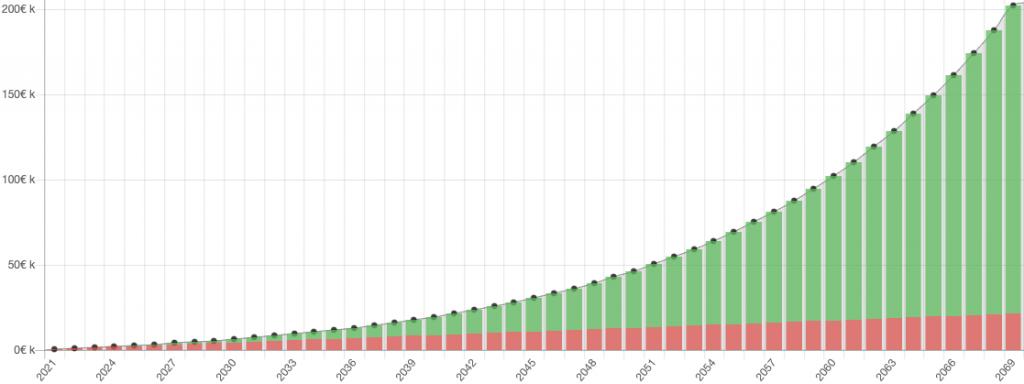 Zinseszinseffekt Chart Darstellung aus dem Zinseszinsrechner Altersvorsorge