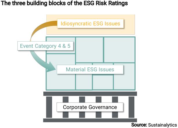 Sustainalytics ESG Kriterien