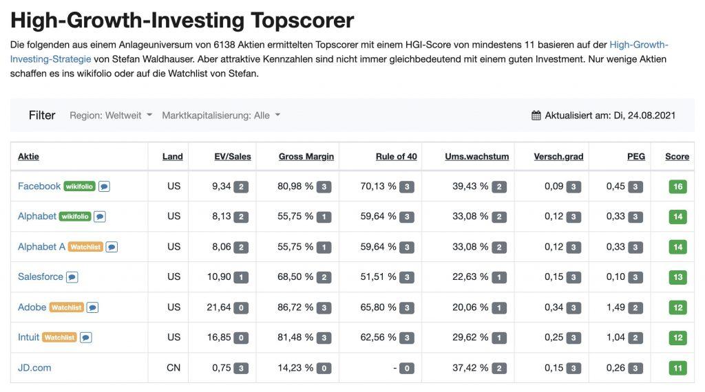 High-Growth-Investing Aktien Screener