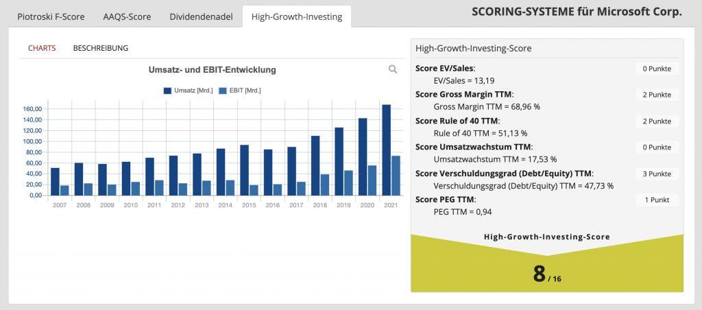 High-Growth-Investing Scoring System direkt im Trader Fox integriert.