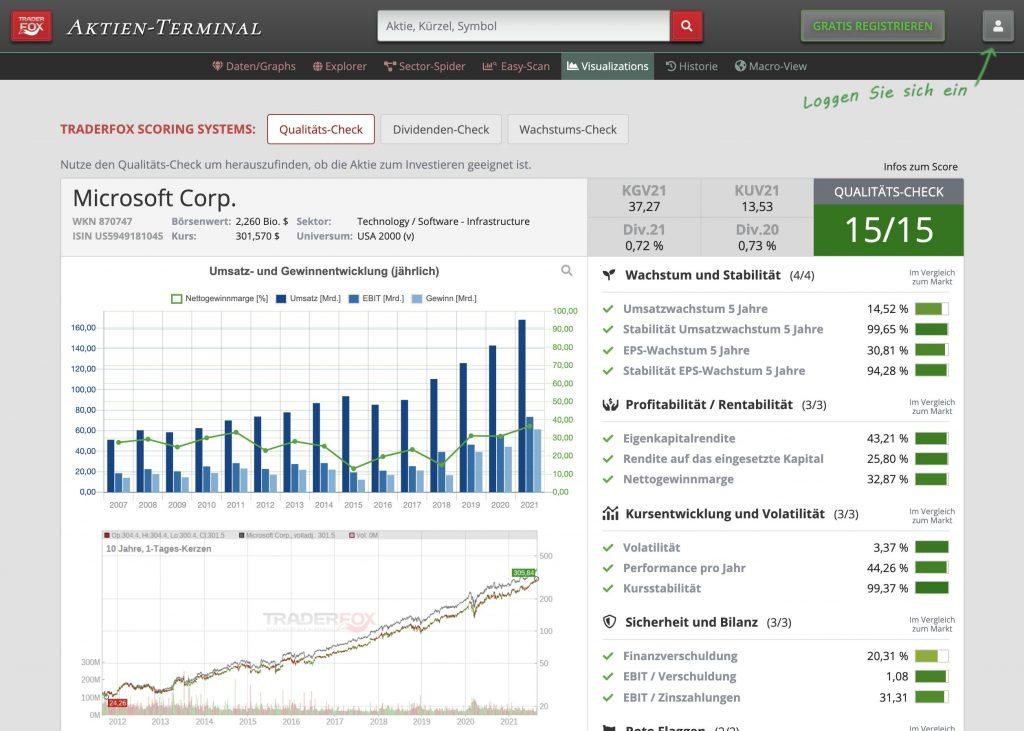 Aktienanalyse mit dem TraderFox Scoring Tool.