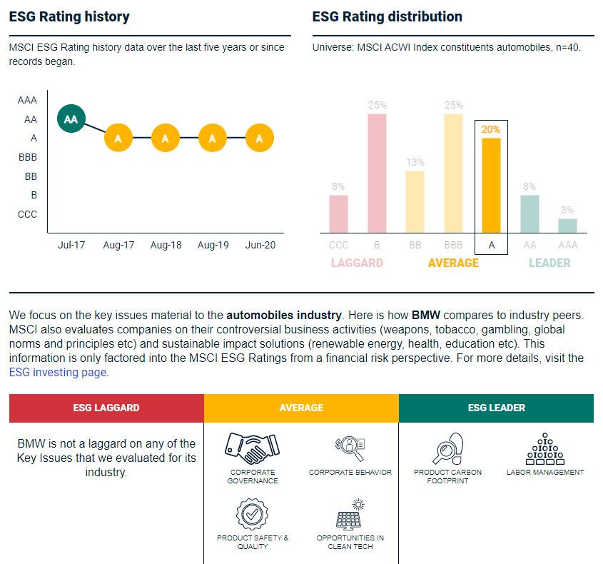 ESG Rating der BMW Aktie von MSCI Research