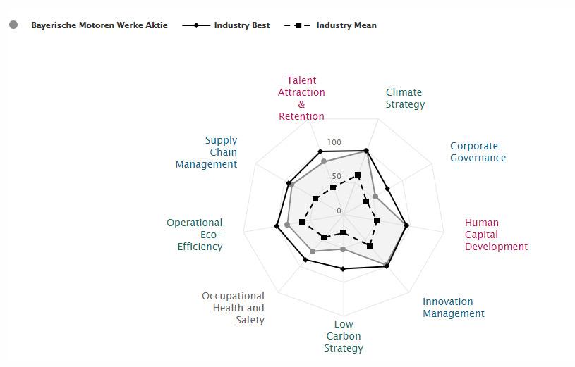 ESG Rating der BMW Aktie im Detail