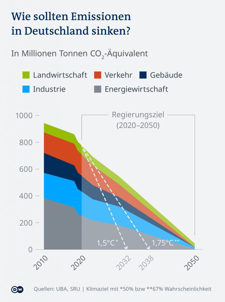 Zielbild wie sollen Emissionen in Deutschland sinken bis 2050?