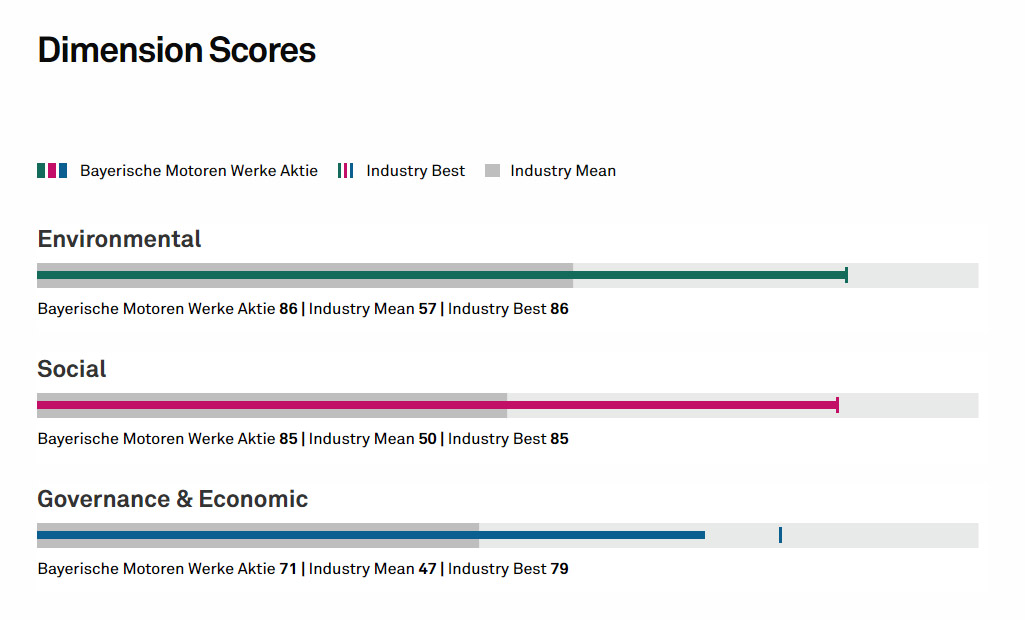 ESG Rating der BMW Aktie
